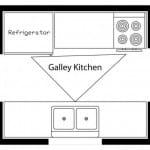 Example of Kitchen Layout - Diagram of Triangle Sequence